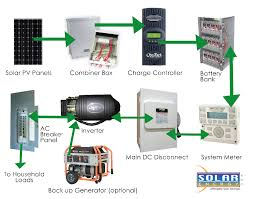 solar with battery backup emergency power systems solar energy