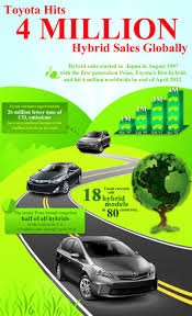 9 best toyota infographics images on pinterest infographics