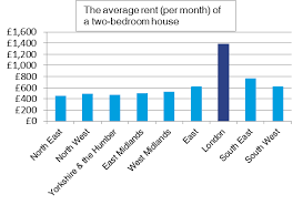 average rent price rent prices 139 higher in london than the average in england