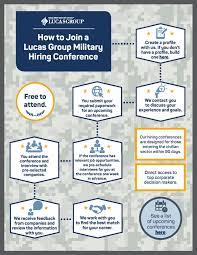 Military Resumes For Civilian Jobs Veteran Jobs Best Jobs For Veterans Lucas Group