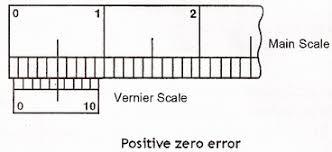 measurement of length mini physics learn physics online