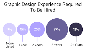 20 Companies That Will Hire 12 Graphic Design Skills You Need To Be Hired Infographic Venngage
