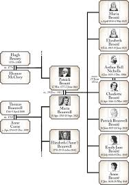 the family tree of the bronte family