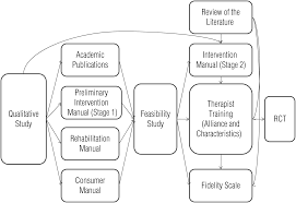 manualization of occupational therapy interventions illustrations