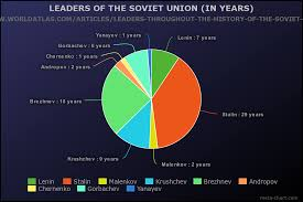 Soviet Union Flag Ww2 The Lifetime Of The Ussr By Corm Ladle Infographic