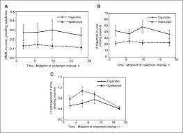 Dual Diagnosis Worksheets Comparison Of Nicotine And Carcinogen Exposure With Water Pipe And