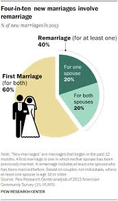 8 facts about and marriage in america pew research center