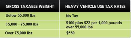 form 2290 tax computation table calculate your heavy vehicle use taxes for form 2290