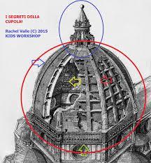 cupola santa fiore brunelleschi brunelleschi genio o folle architetto i segreti della cupola con
