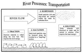 River Bed Definition River Processes The British Geographer