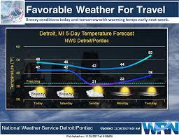 Michigan travel weather images Nws detroit nwsdetroit twitter jpg