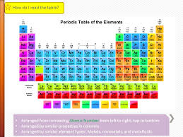 how is the periodic table organized how how is a periodic table organized periodic table of elements