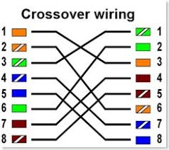 technology updates what is a crossover cable