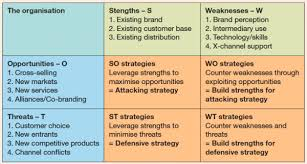 swot analysis template examples smart insights