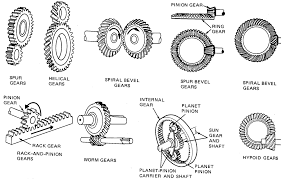 different types of gears mechanical engineering basics pinterest