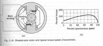 engineering student single phase induction motors