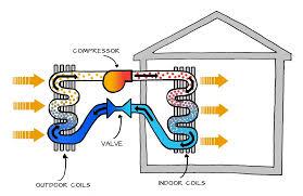 heat pumps u2014 oklahoma city heating u0026 air conditioning 24 hour repair