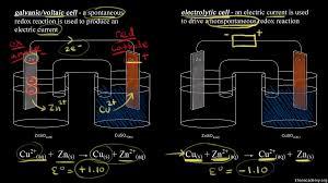 electrolysis of molten sodium chloride video khan academy