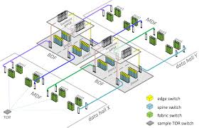 network floor plan layout gigaom facebook redesigned the data center network 3 reasons it