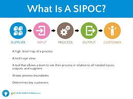 Lean Six Sigma Sipoc Goleansixsigma Com Sipoc Model Ppt
