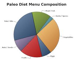 the paleo diet a way to better health