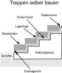 treppe bauen anleitung mit bauanleitung treppen selber bauen hangterassen