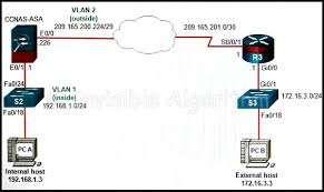 answer ccna security final exam u2013 ccnas v2 0 u2022 invisible algorithm
