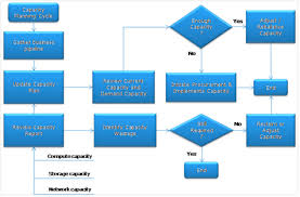 image gallery itil capacity planning