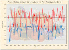 thanksgiving day climatology platte ne