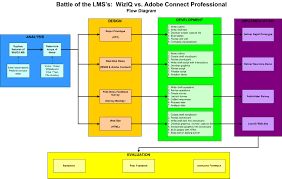 create workflow diagram online facebook login registration data swim design the battle of the online conferencing systems visio diagram of design approach