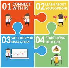 Debt Relief Options Explore Your Options Find Your Credit Card Debt Settlement Help Assistance Premier Debt Resolution