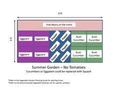 4x8 raised bed garden layout the secret garden pinterest