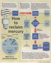 mercury and cfl u0027s stop whining and recycle treehugger