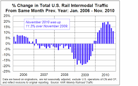 rail time indicators trends shaping demand for rail