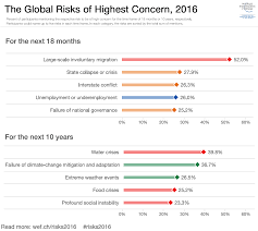 what are the top global risks for 2016 world economic forum