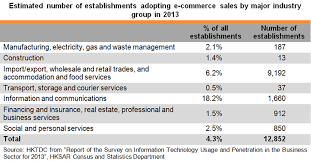 U S B2c E Commerce Volume 2015 Statistic E Commerce Recent Developments And Opportunities For Hong Kong
