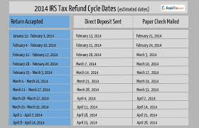 Estimate Tax Refund 2014 by Irs Tax Refund Schedule And Status For Income Tax Sales