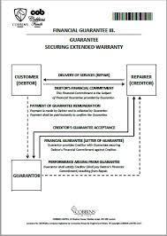 Financial Warranty Letter guarantees cobbins re ltd