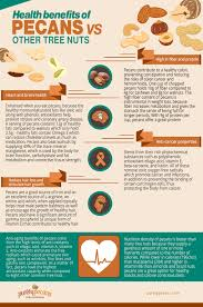 What Vitamin Is Good For Hair Loss Health Benefits Of Pecans Vs Other Tree Nuts Purely Pecans