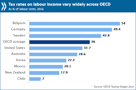 2017 payroll tax tables oecd tax rates on labour income continued decreasing slowly in 2016
