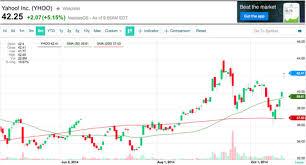 Yahoo Finance Yahoo Finance Launches New Interactive Charts Yahoo Finance