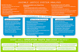 operation youth success advancing douglas county juvenile justice