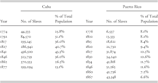 slavery in cuba and puerto rico 1804 to abolition