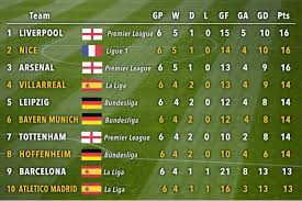 la liga premier league table liverpool arsenal and spurs among top in form sides in europe