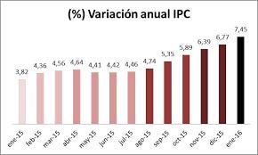 cuanto es el incremento del ipc ao 2016 inflación en colombia para el mes de enero de 2016