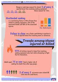 cooking safety infographic wyoming department of prevention