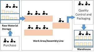 shop floor management layout
