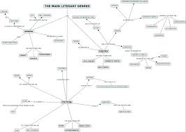 Mind Map Examples Mind Map About English Literature
