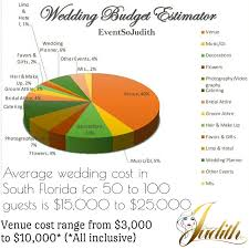 Wedding Planning On A Budget Wedding Planning On A Budget 2017 Wedding Ideas Gallery