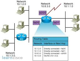 routing table in networking function of a router icnd1 100 105